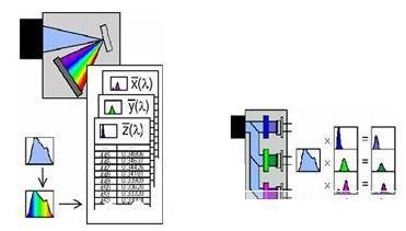 LED颜色特性测试方法